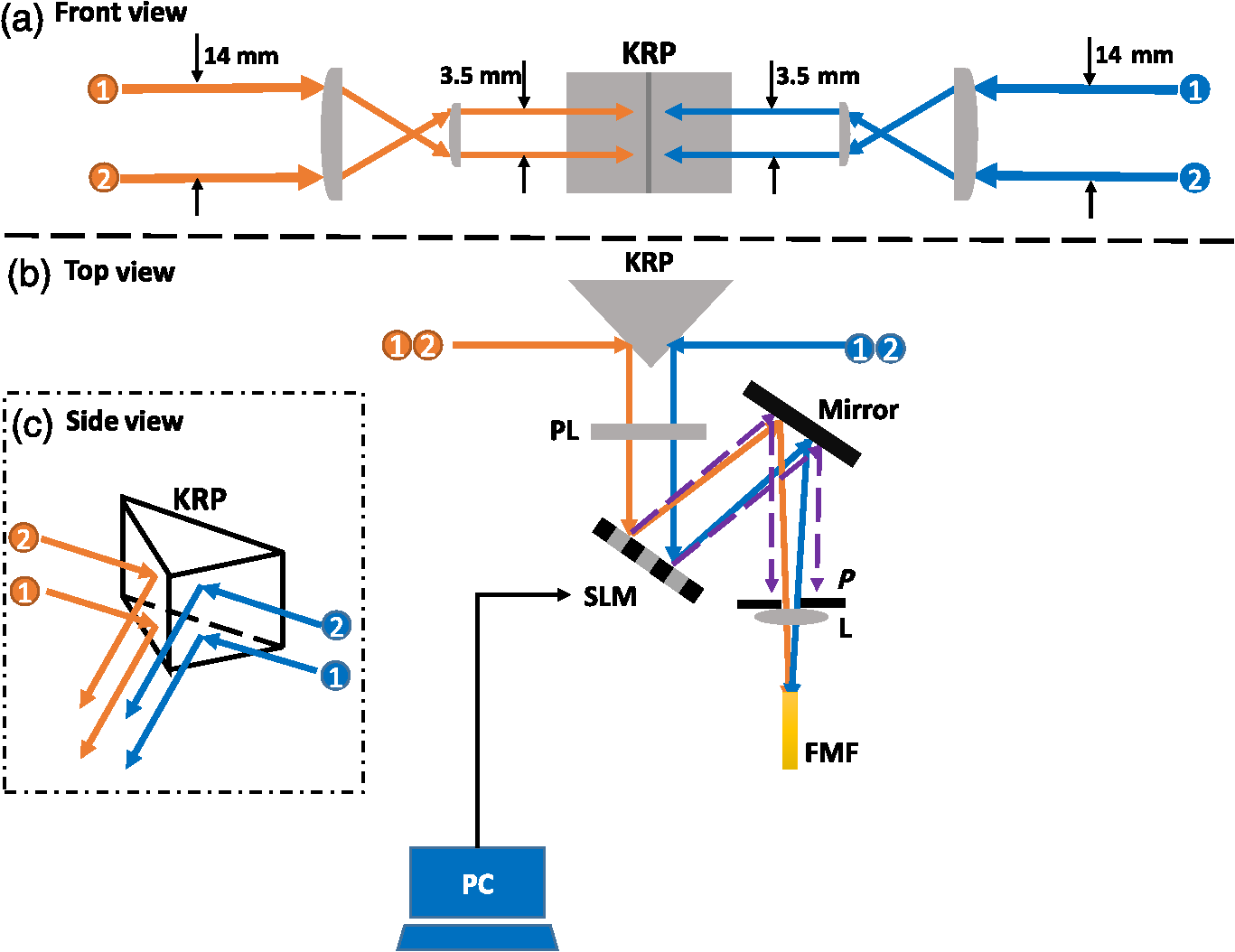 Experiment Setup For Four Channels Mode Conversion And Multiplexing. SLM, Spatial  Light Modulator; KRP, Knife Edge Right Angle Prism; PL, Polarizer; And PC,  ...