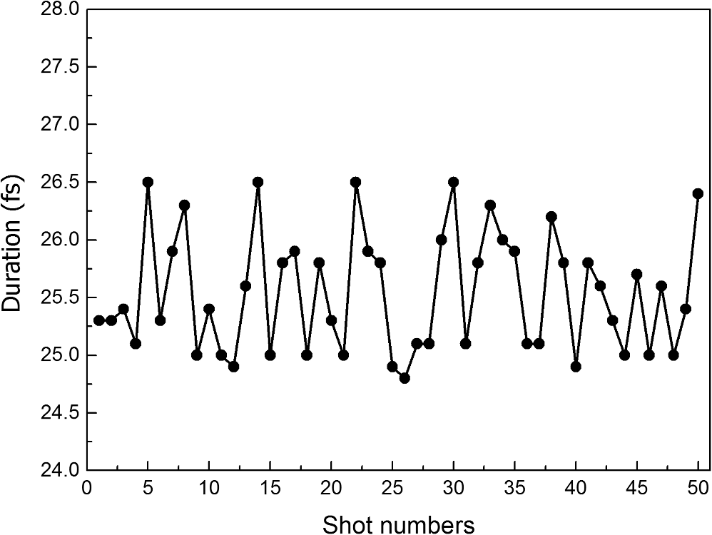 Broadband Spectrographic Method For Precision Alignment Of
