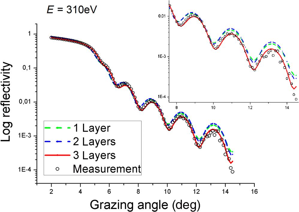 Optical constants of e-beam evaporated titanium dioxide thin