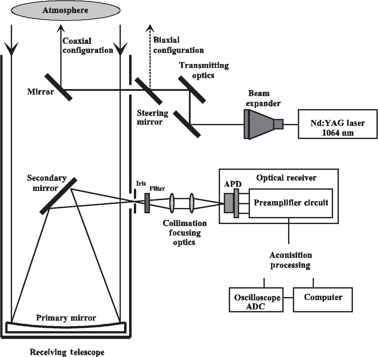 Fast And Low Noise Optical Receiver For Near Infrared Light Rca To Coaxial Schematic Diagram Of The Main Parts Lidar Remote Sensing System