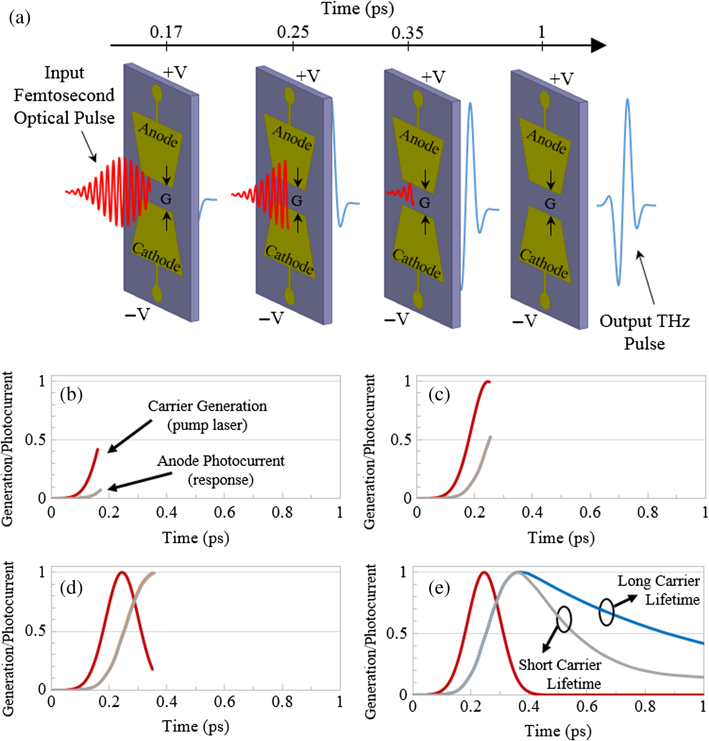 (b–e) Time profile of the carrier generation (red trace) and photocurrent  in the antenna gap for photoconductive material (gray trace) for  short-carrier ... eb59f4b2c964