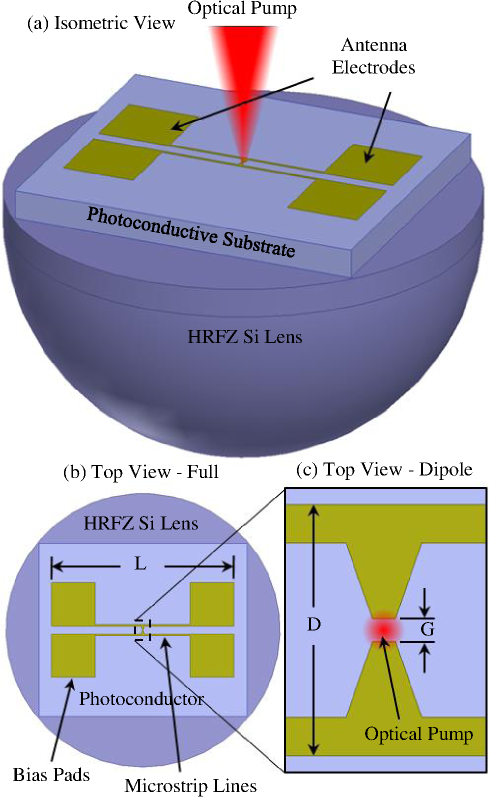 (b) Full top view of the THz PCA and (c) expanded top view of the centrally  located THz dipole structure only showing gap dimension G and dipole length  D. 4bece136da58