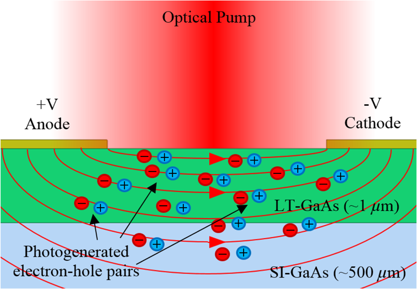 Cross-section illustration of optical carrier generation at the dipole gap  of a LT-GaAs based THz PCA showing the flux lines of the electric field in  red ... d177be41f36a