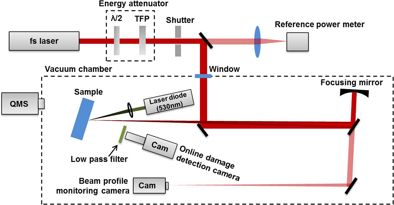 Laser Induced Damage Threshold Tests Of Ultrafast Multilayer Schematic Diagram Fig 1 Typical