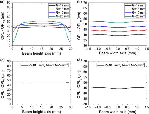 Design of pump beam delivering optical system and doped YAG