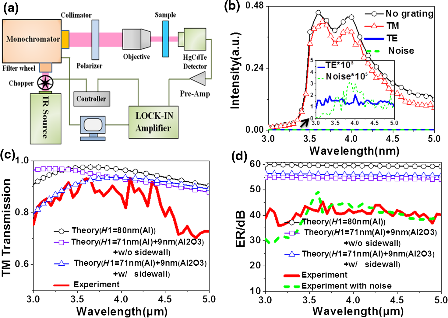 Design And Fabrication Of Silicon Based Linear Polarizer With Light Emitting Diode Circuit Http Wwwdatasheetdircom Dcdc B Experimental Results The Measured Transmitting Intensity Spectra Tm Polarized Te Incident Lights C Tmt Spectrum