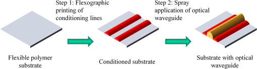 Improving partial wetting resolution on flexible substrates