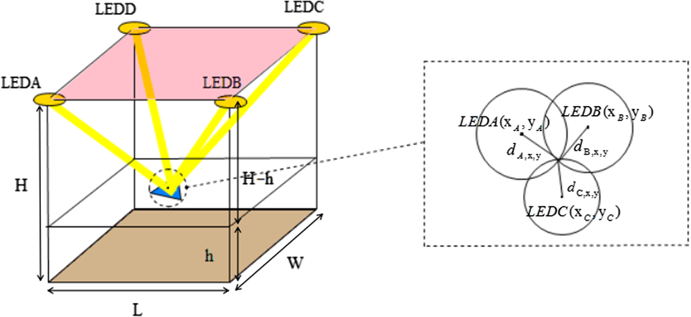 High-precision approach to localization scheme of visible