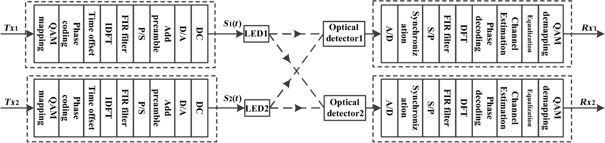 Experimental demonstration of multiple-inputs multiple-outputs OFDM
