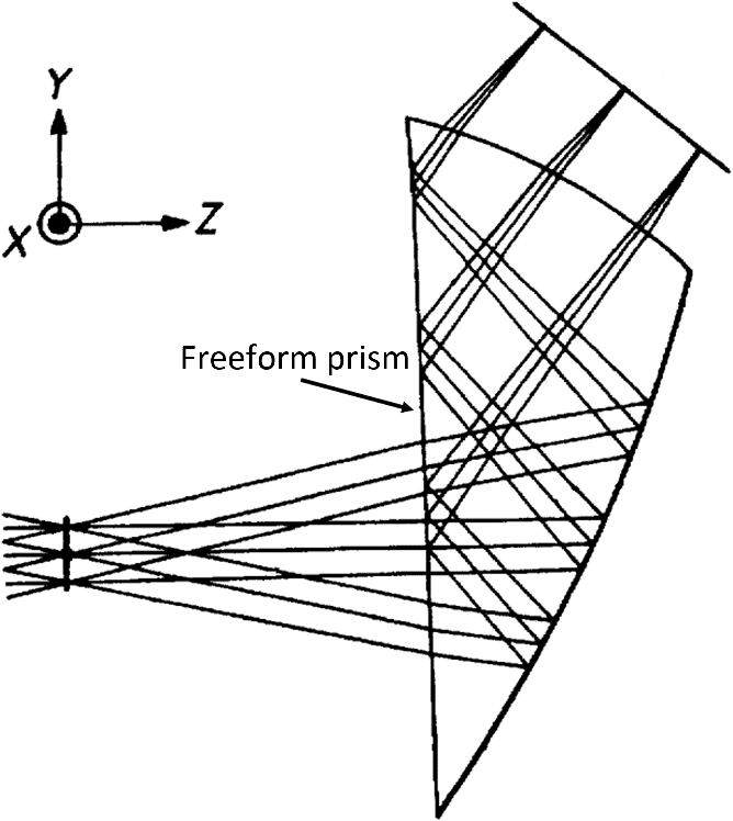 Review Of Optical Freeform Surface Representation Technique And Its