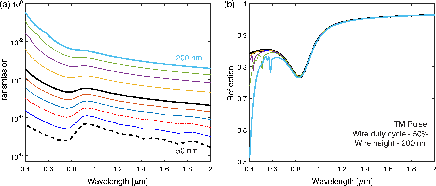 High Resolution Two Dimensional And Three Modeling Of Blue Wave Wiring Diagram B Reflection The Tm State Is Not Strongly Affected By Wire Width Resonant Behavior Seen In 2 D Simulations Diminished