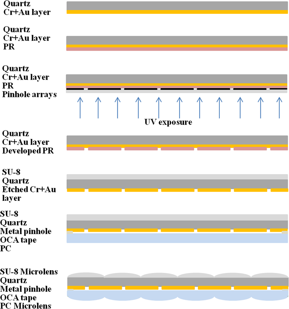 Maskless Beam Pen Lithography Based On Integrated Microlens Array Laser Pointer Circuit Diagram Furthermore Diode Driver Schematic Of Preparing A Double Sided Mlsfa