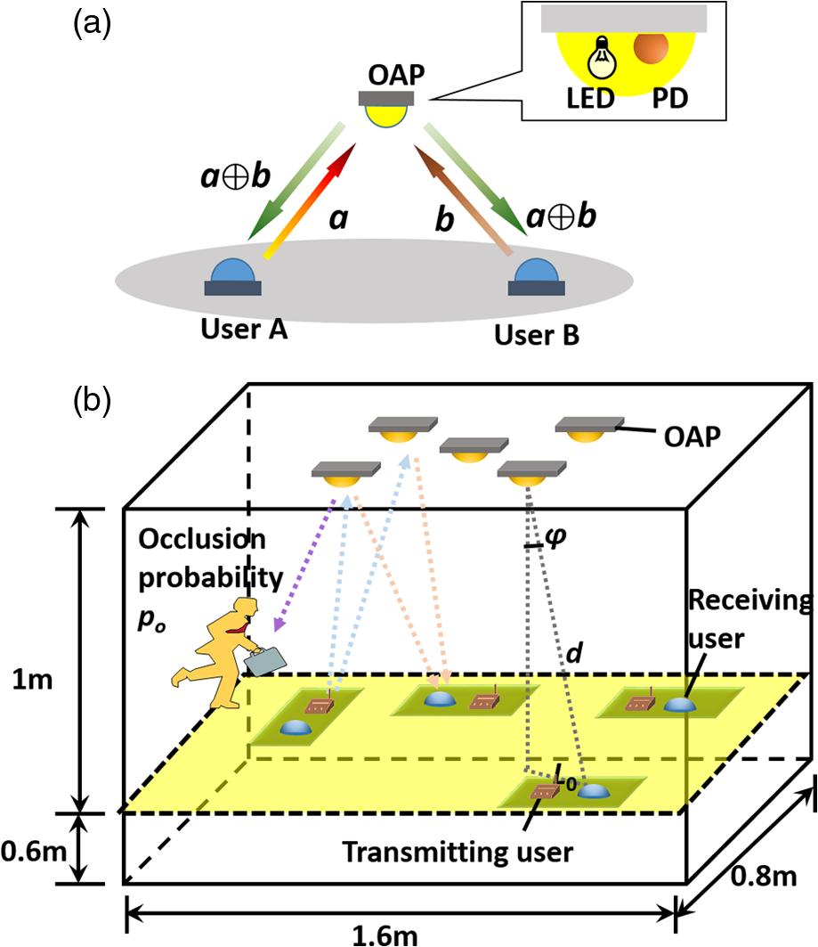 Network Coding Multiuser Scheme For Indoor Visible Light Communications Offline Supply Drives Leds Figure 1 Fig