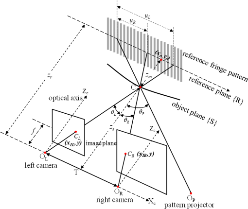 Three Dimensional Sensing Methodology Combining Stereo Vision And