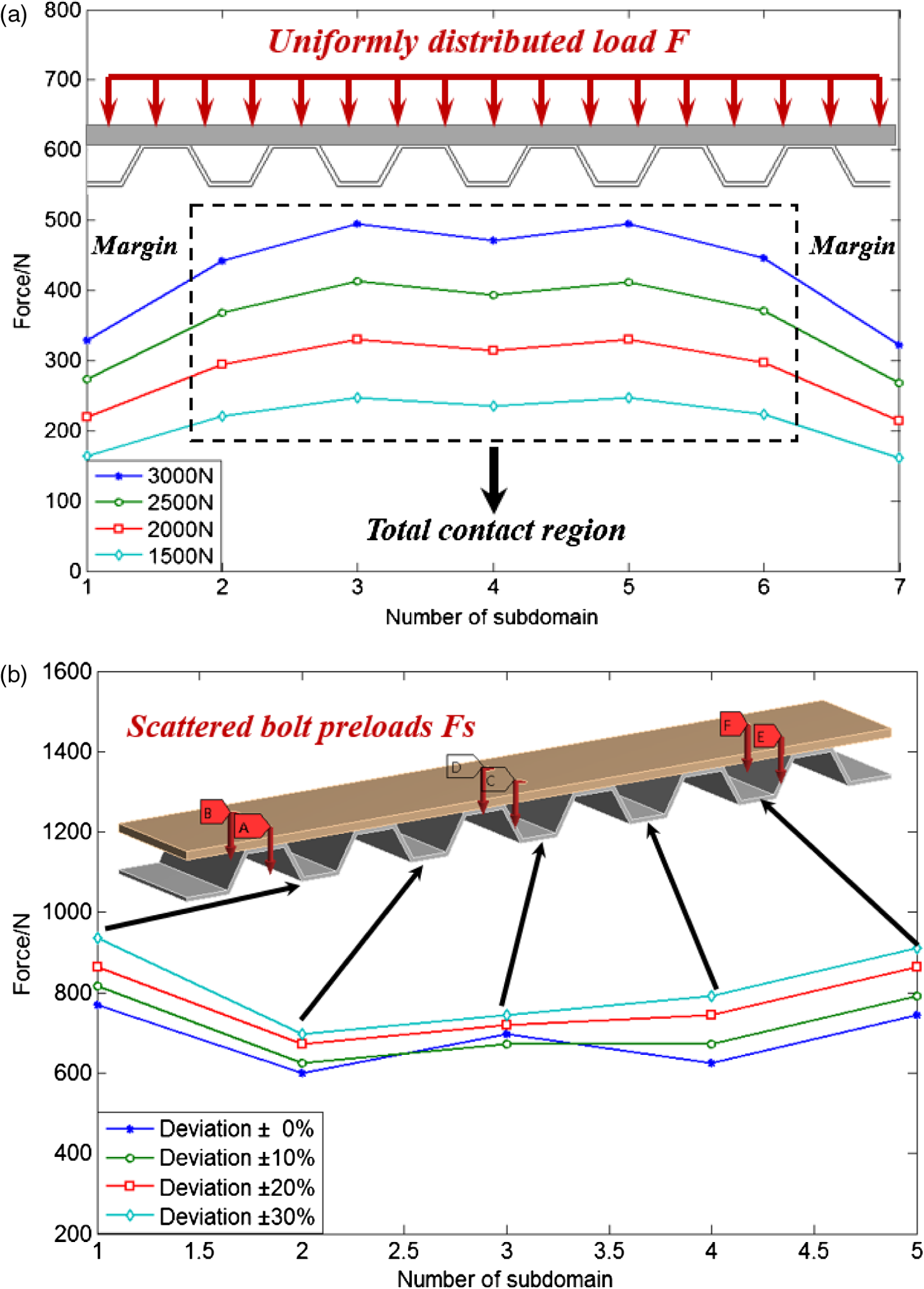 Optomechanical Analysis Of The Flexure Mounting Configuration Mechanics Shear Force And Bending Moment Diagrams Using Matlab Mechanical Properties Support A Applied Uniformly Distributed Preload B Scattered Bolt Preloads