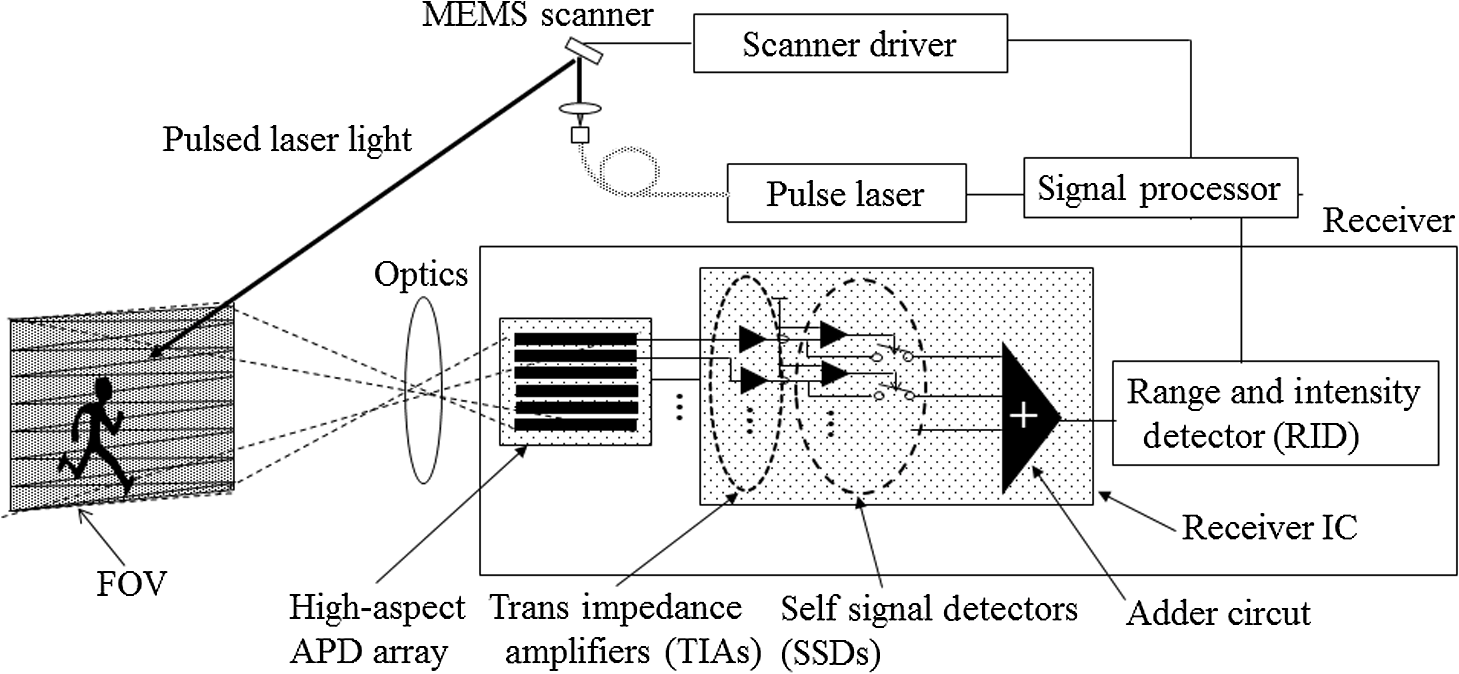 Range Imaging Pulsed Laser Sensor With Two Dimensional Scanning Of Figure 3 Transimpedance Circuit Converting A Photodiode Current Into Fig 1