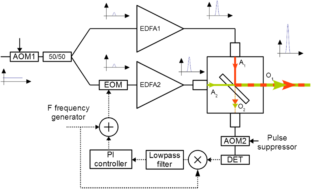 Long-range wind monitoring in real time with optimized coherent lidar