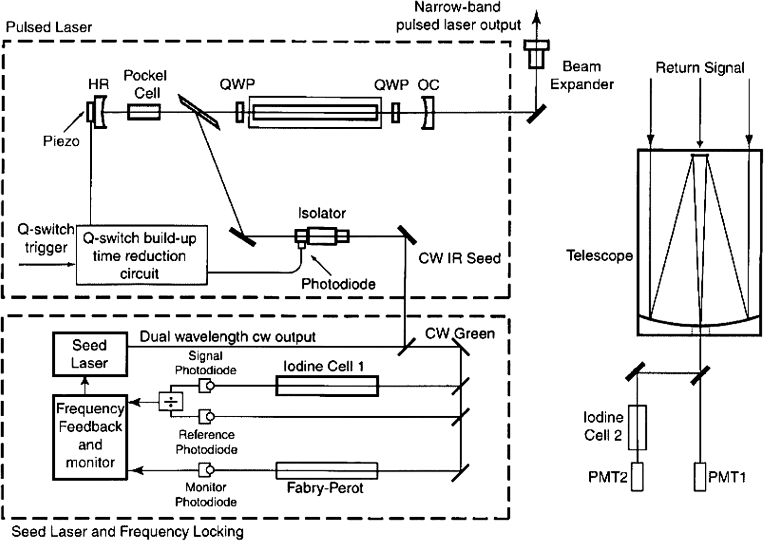 Schematic diagram for injection-seeded Q-switched pulsed Nd:YAG laser  transmitter.