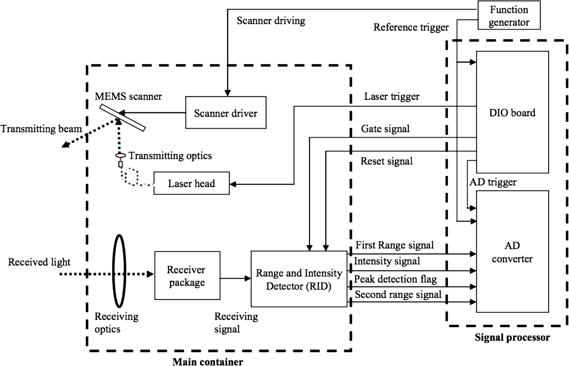 Laser Radar Historical Prospectivefrom The East To West Optical Liquid Sensor Circuit Proximity Detect Human