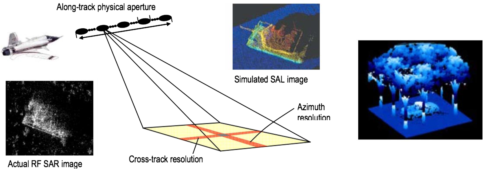 Laser Radar Historical Prospectivefrom The East To West Com O View Topic Hayabusa Wiring Diagram 2005 2006 Modifications Left Principles Of Sal Right Processed Data Observing A Truck Through Foliage Information From Four Separate Views Is Combined In This Image
