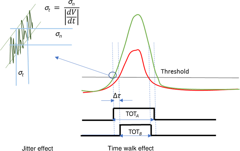 Avalanche photodiode vs pmt