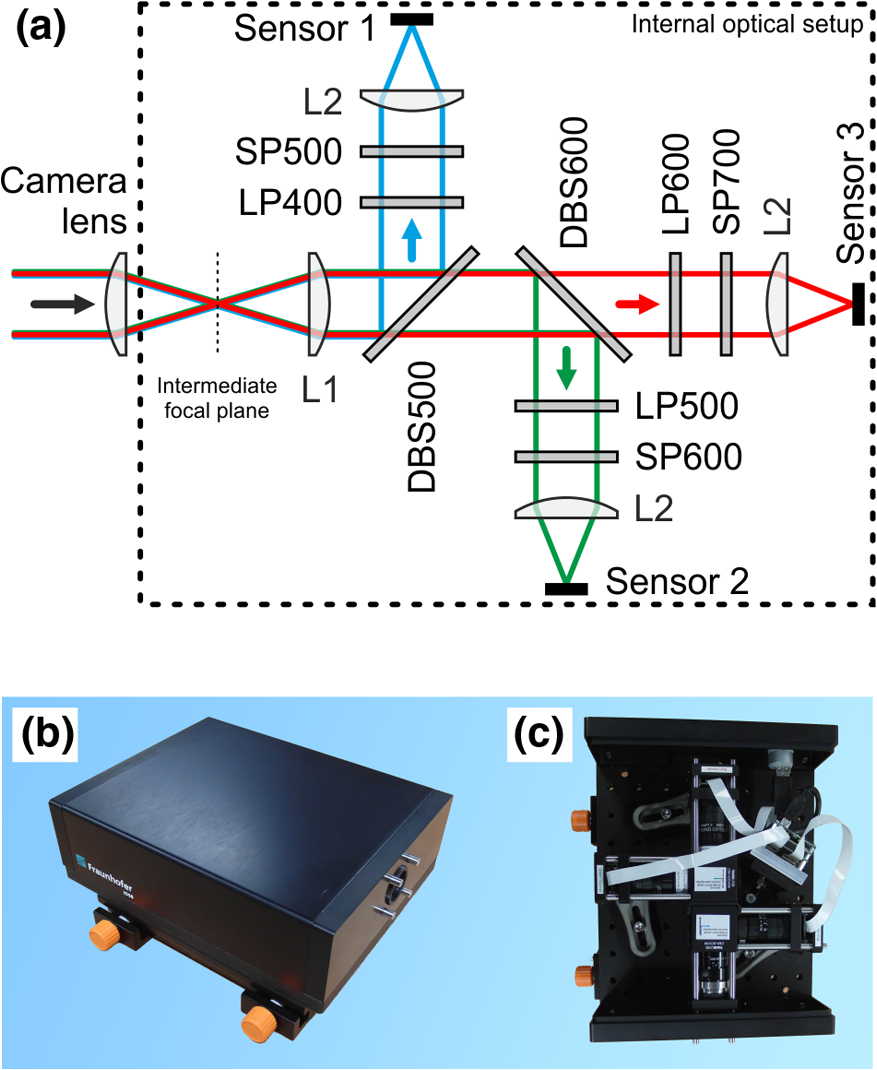 Evaluation Of Protection Measures Against Laser Dazzling For Imaging Infrared Sensor Circuit Diagram Moreover A Schematic The Optical Layout Three Band B And C Photographs Without External Camera Lens