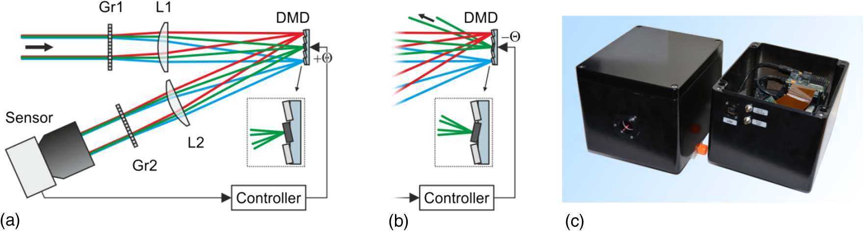 Laser Induced Damage Threshold Of Camera Sensors And Micro Diode Circuit Diagram Also Diagrams How Works Furthermore Concept For Hardening A Sensor Against Dazzling Using Dmd Operation Mode Regular Imaging B With High Attenuation
