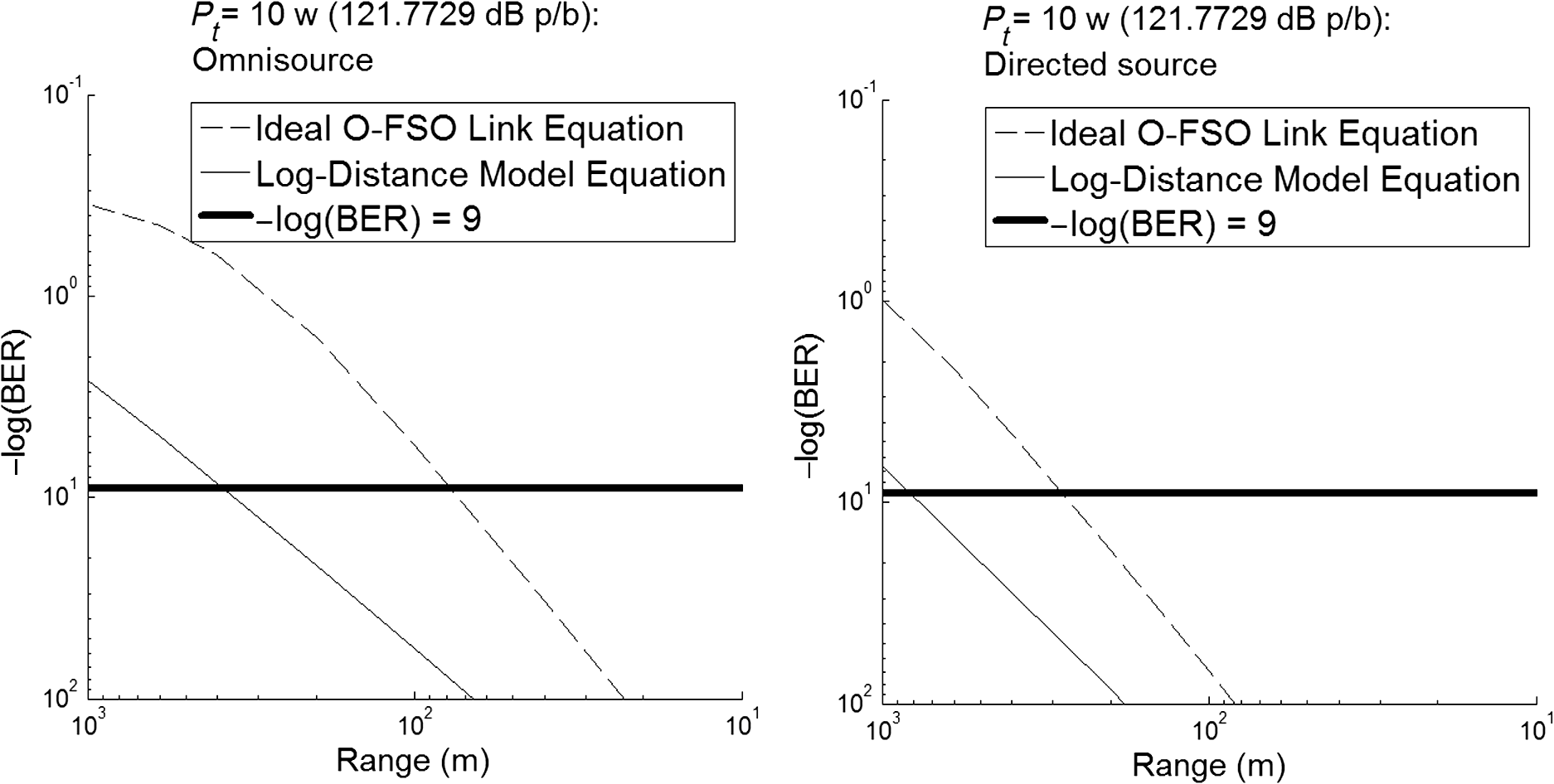 Modeled And Experimental Results Of An Omnidirectional Free Space Laser Communication Transmitter 8211 Receiver Fig 6