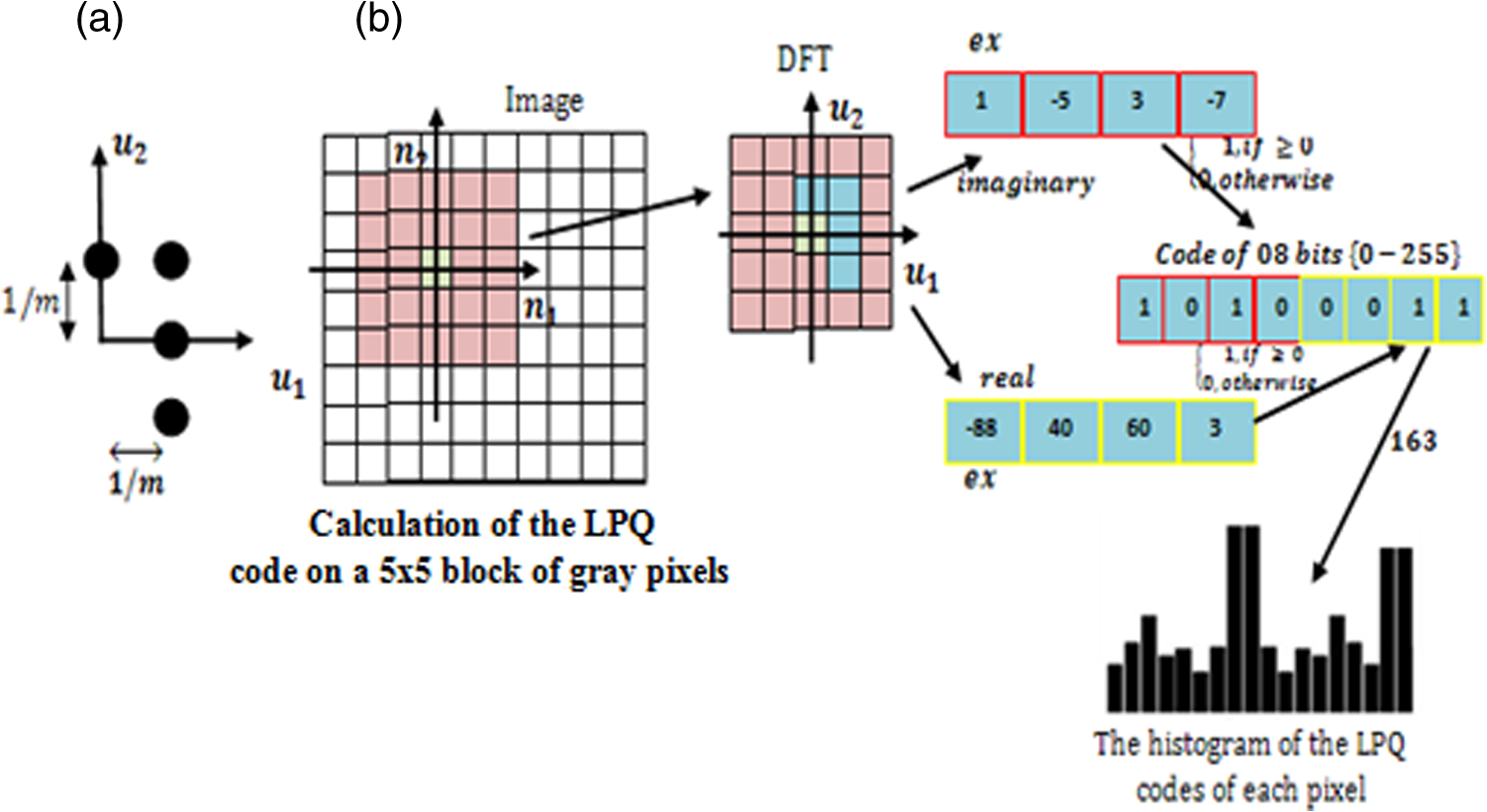 Experiments And Improvements Of Ear Recognition Based On Local E Passport Circuit Diagram Fig 6