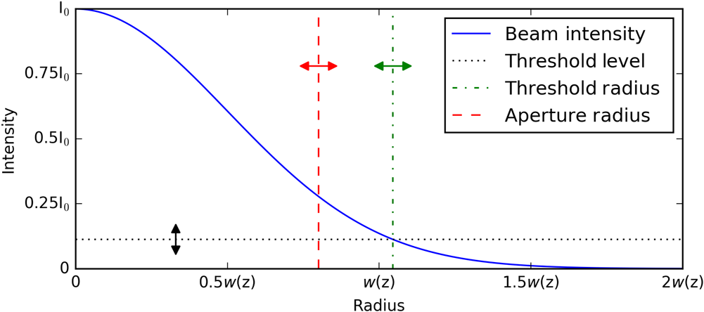 Scale factor correction for Gaussian beam truncation in second