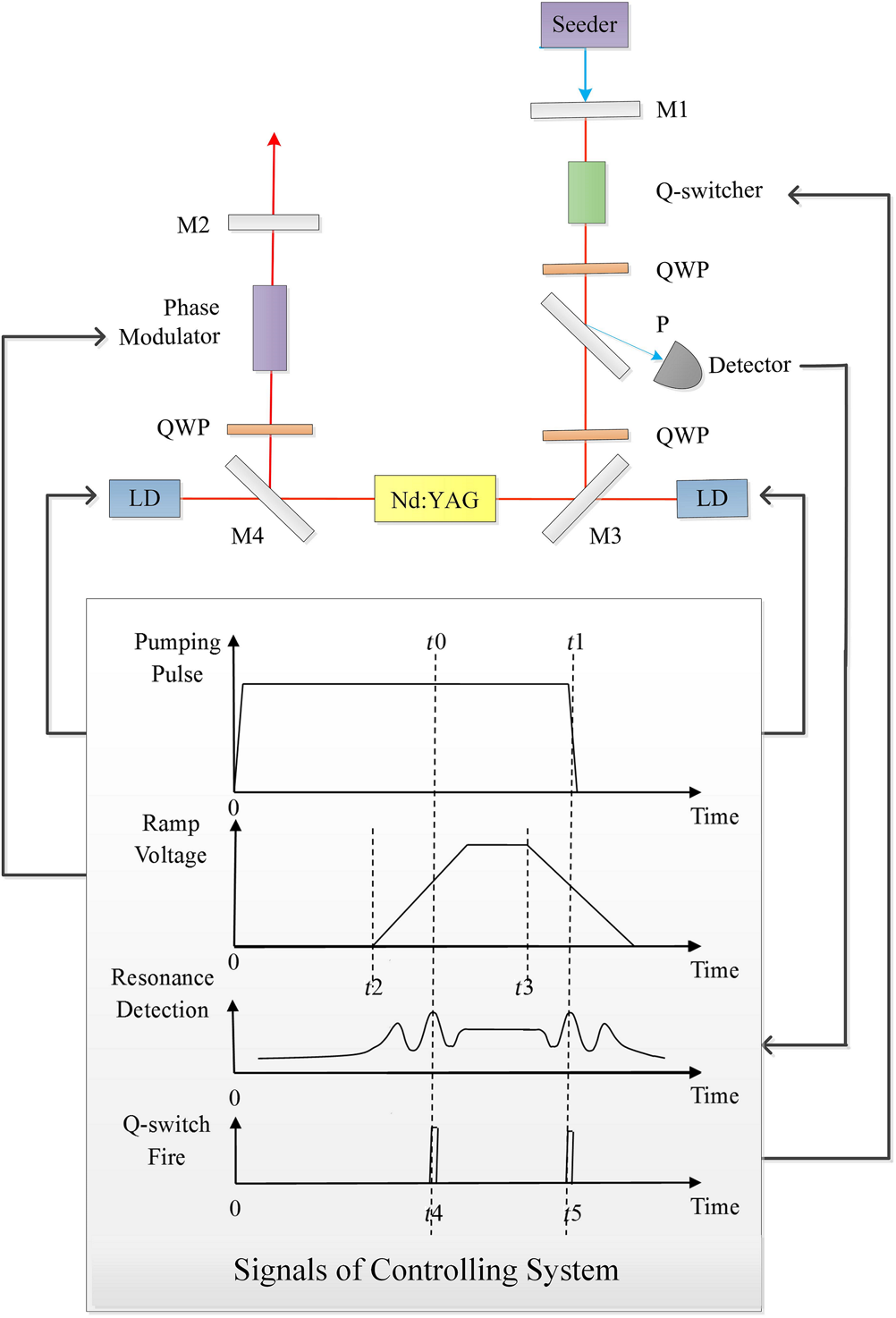 Double Pulse Single Longitudinal Mode Operation Of Injection Seeded Laser Schematic Diagram Slm Ndyag And Timing Signals In Seeding Qwp Quarter Wave Plate P Polarizer Ld Diode