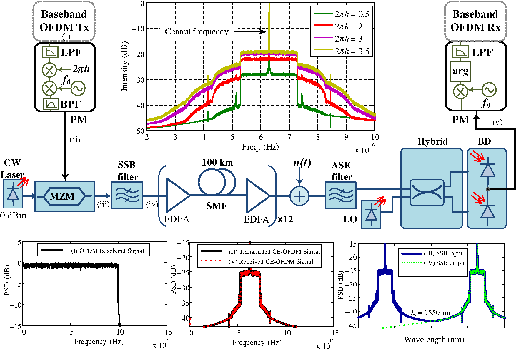 Electrical Constant Envelope Signals For Nonlinearity Mitigation In An Detector The Block Diagram Of Is Fig 1