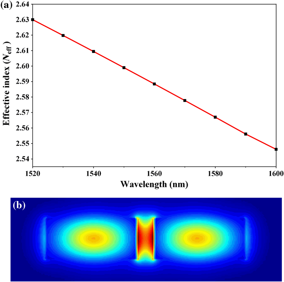 Optimizing An Integrated Waveguide Modulator For Sensitive Low Electromagnetic Field Sensor Fig 2