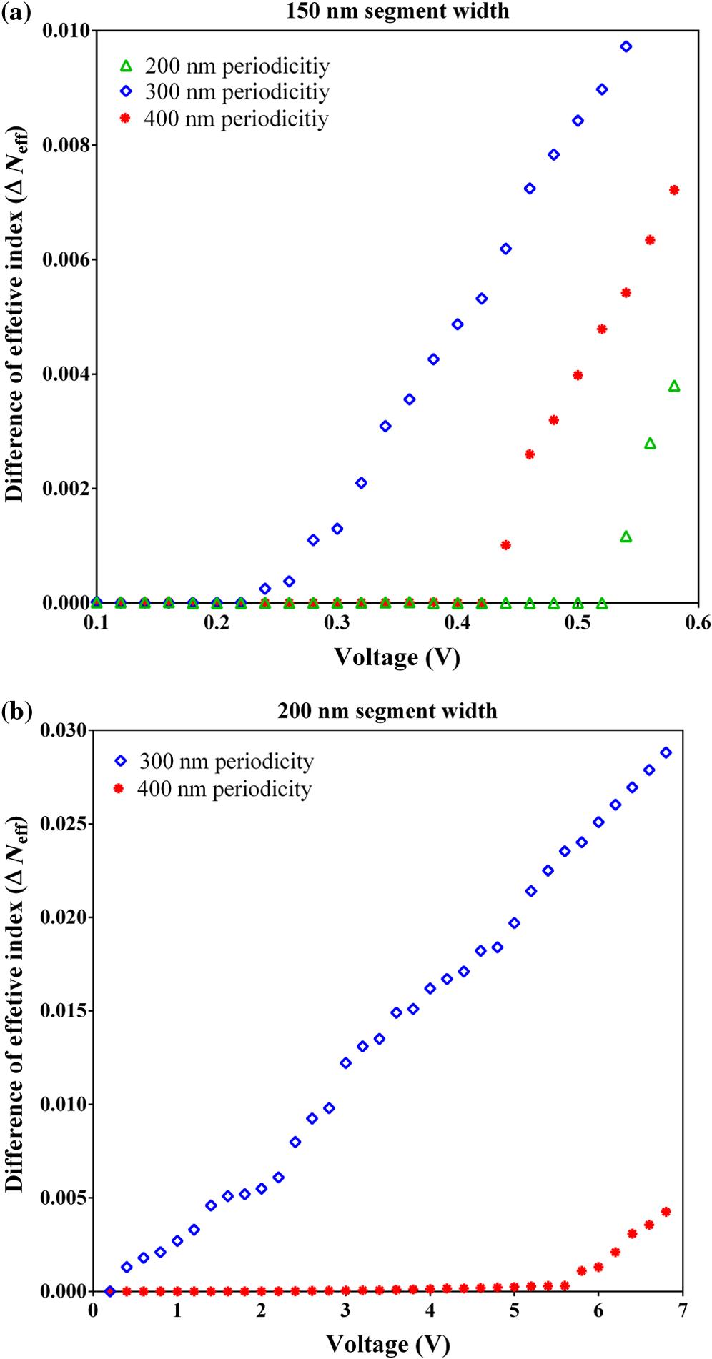 Optimizing An Integrated Waveguide Modulator For Sensitive Low Electromagnetic Field Sensor Fig 6