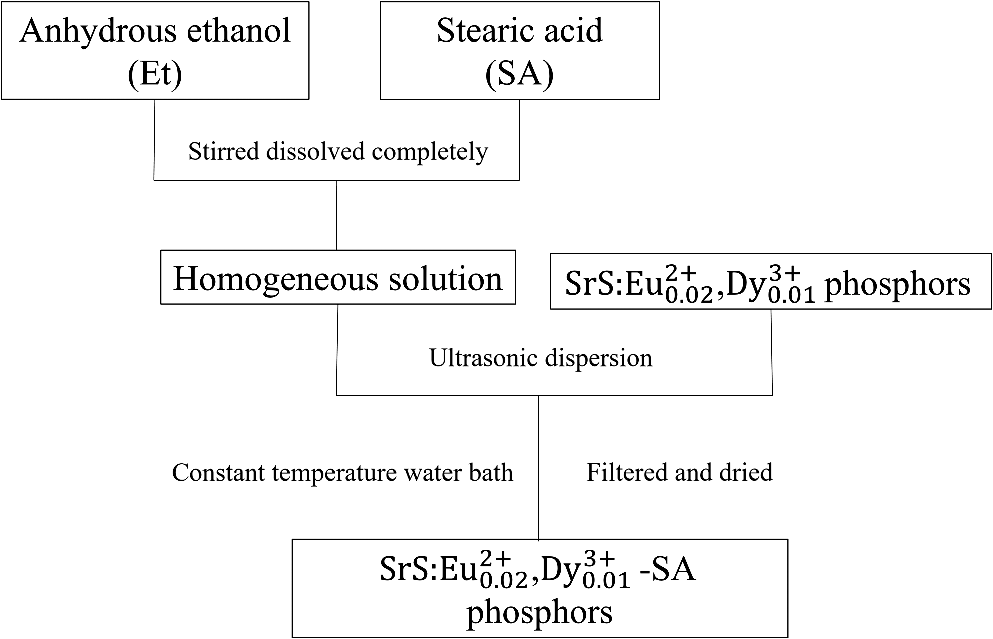 Preparation and characterization of SrS : Eu2+0 02, Dy3+0 01