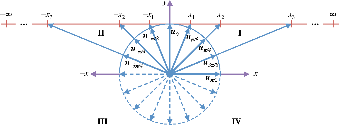 Operator-based homogeneous coordinates: application in