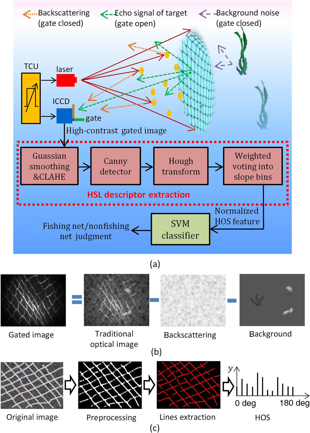 Automatic fishing net detection and recognition based on