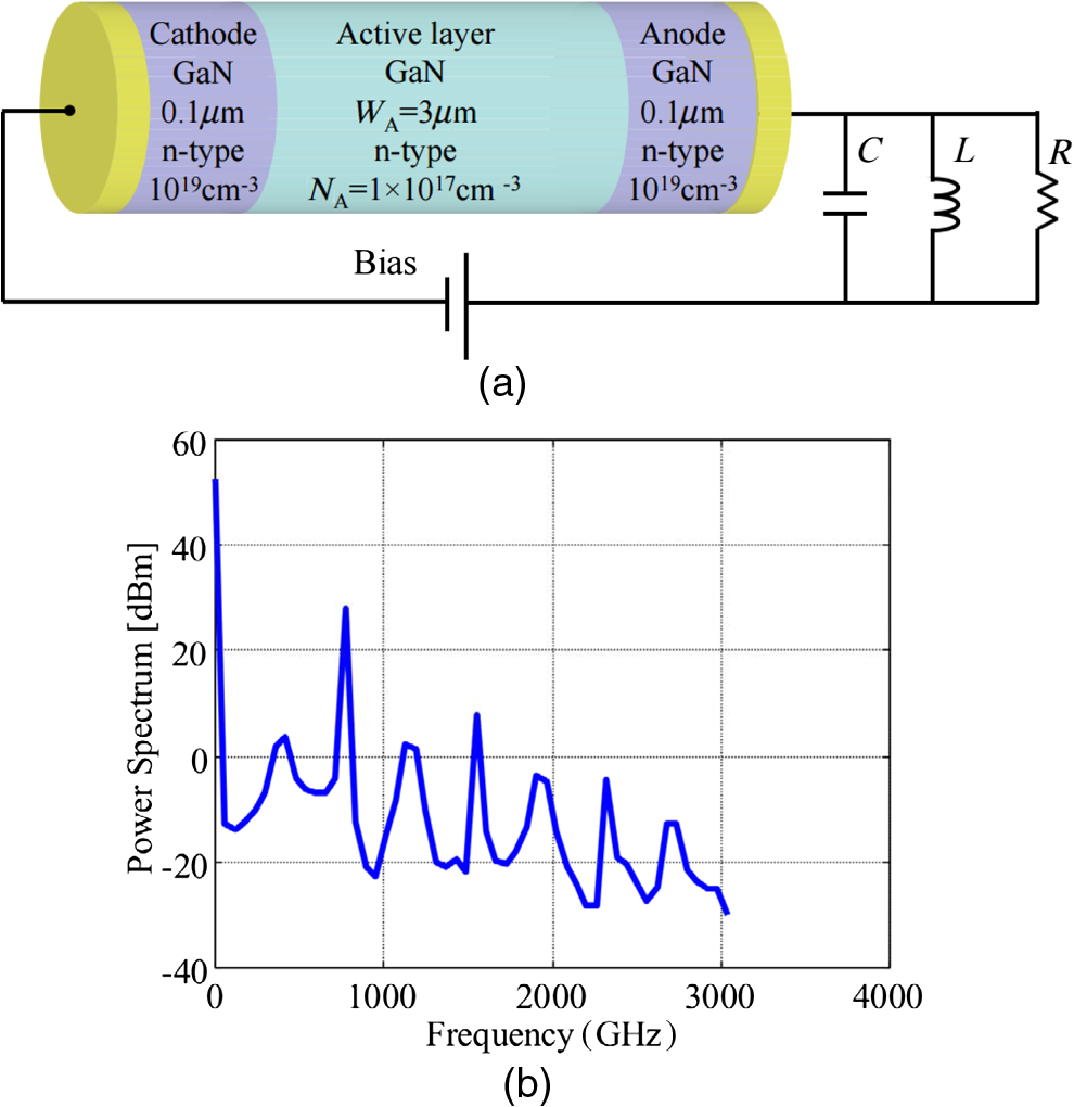 Review Of Gan Based Devices For Terahertz Operation Transistors B Simulated Output Power Spectrum Thz Ndr Oscillator