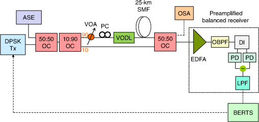 Impact of in-band crosstalk and amplified spontaneous