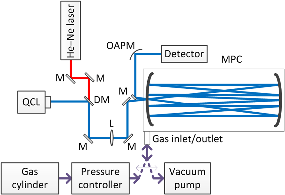 Quantum cascade laser-based yzer for hydrogen sulfide ... on