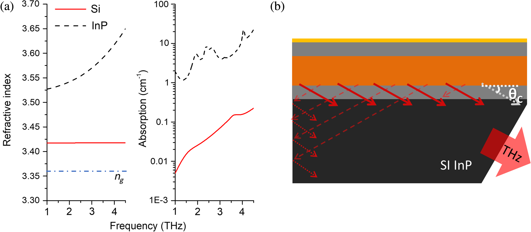Broadly Tunable Terahertz Difference Frequency Generation In Quantum Cascaded Form C Dry Contact Wiring Schematic Fig 1