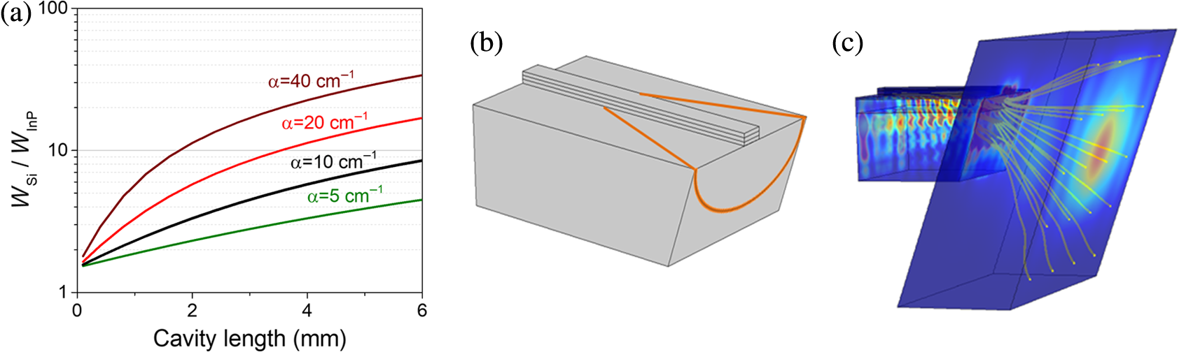 Broadly Tunable Terahertz Difference Frequency Generation In Quantum Cascaded Form C Dry Contact Wiring Schematic The Yellow Lines Are Power Streamlines Indicating Propagation Direction Of Thz Outcoupled To Equal Points On Air Monitor