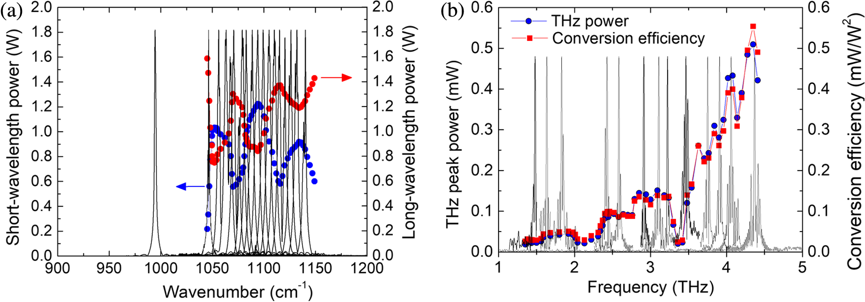 Broadly Tunable Terahertz Difference Frequency Generation In Quantum Cascaded Form C Dry Contact Wiring Schematic Fig 5