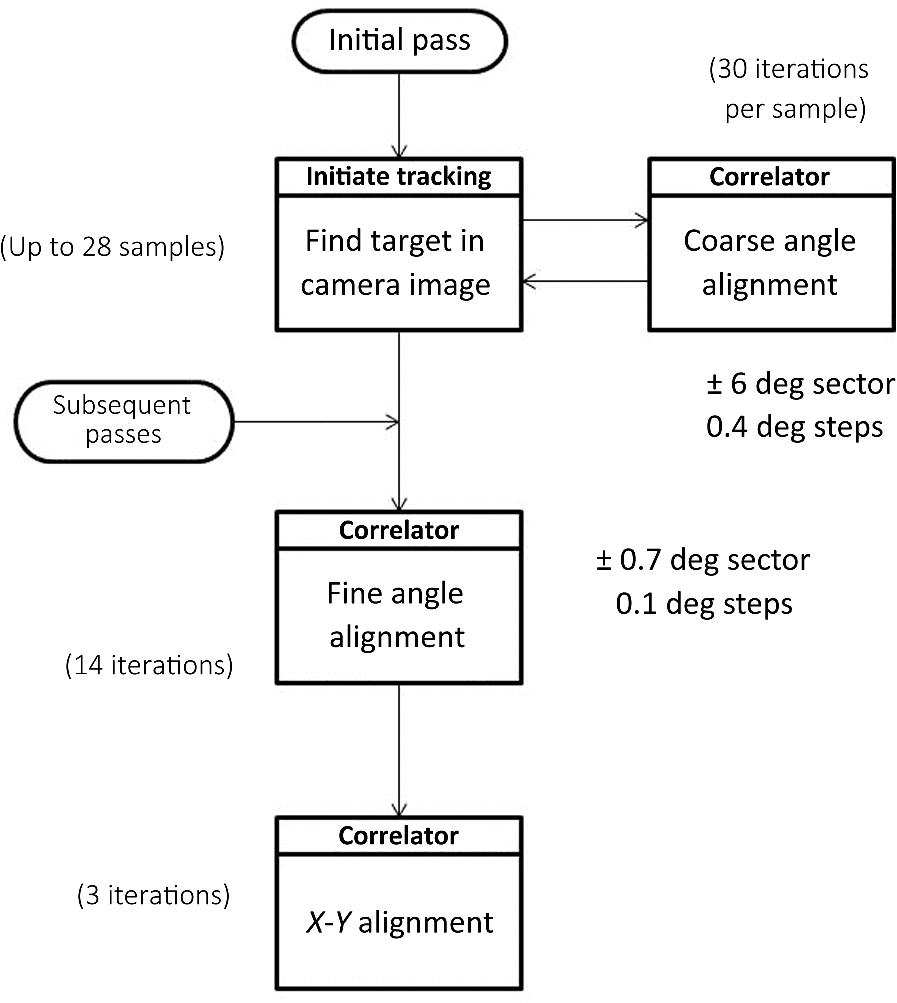 Digital optical correlator x-ray telescope alignment monitoring system