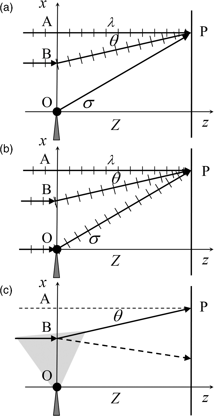 and (c) the met picture with the scattering of photons by quantized  momentum exchange determined by the proximity of the scattering boundary  point