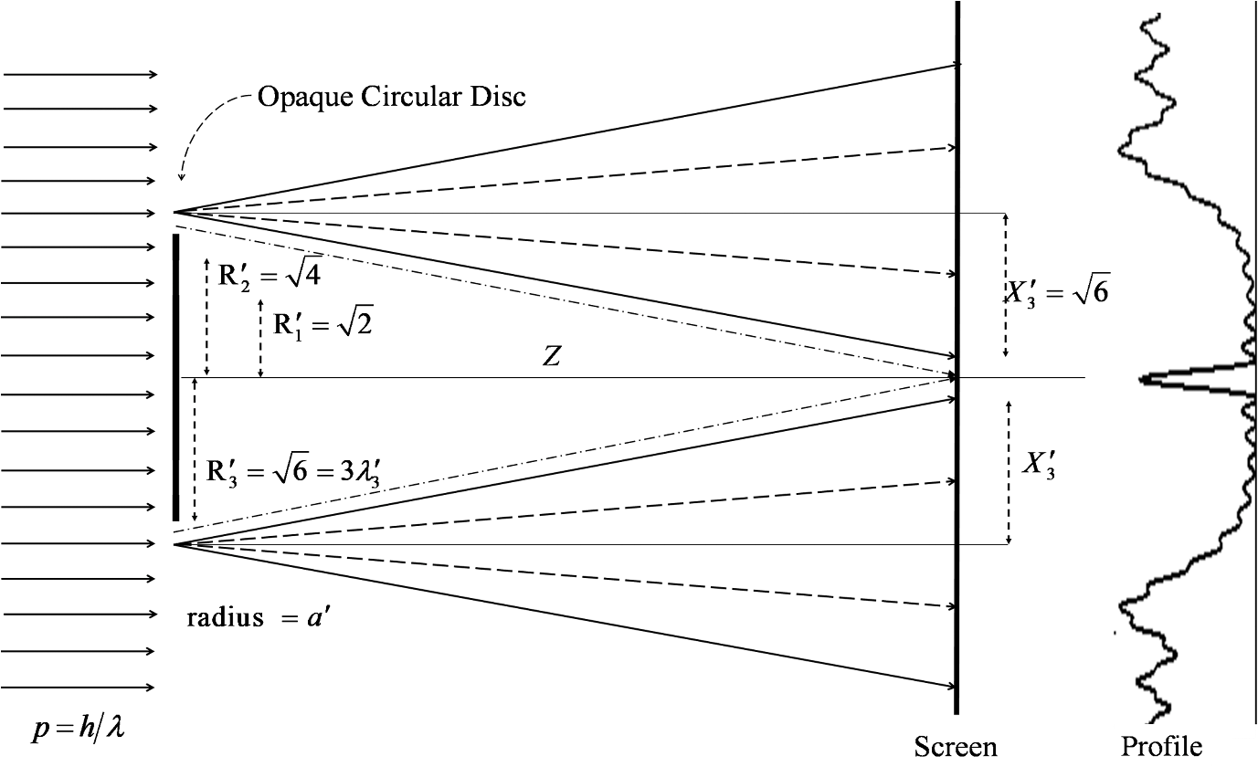 The principles of Huygens-Fresnel: interference, diffraction, polarization of light 3