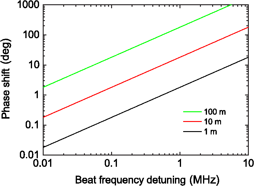 microwave phase