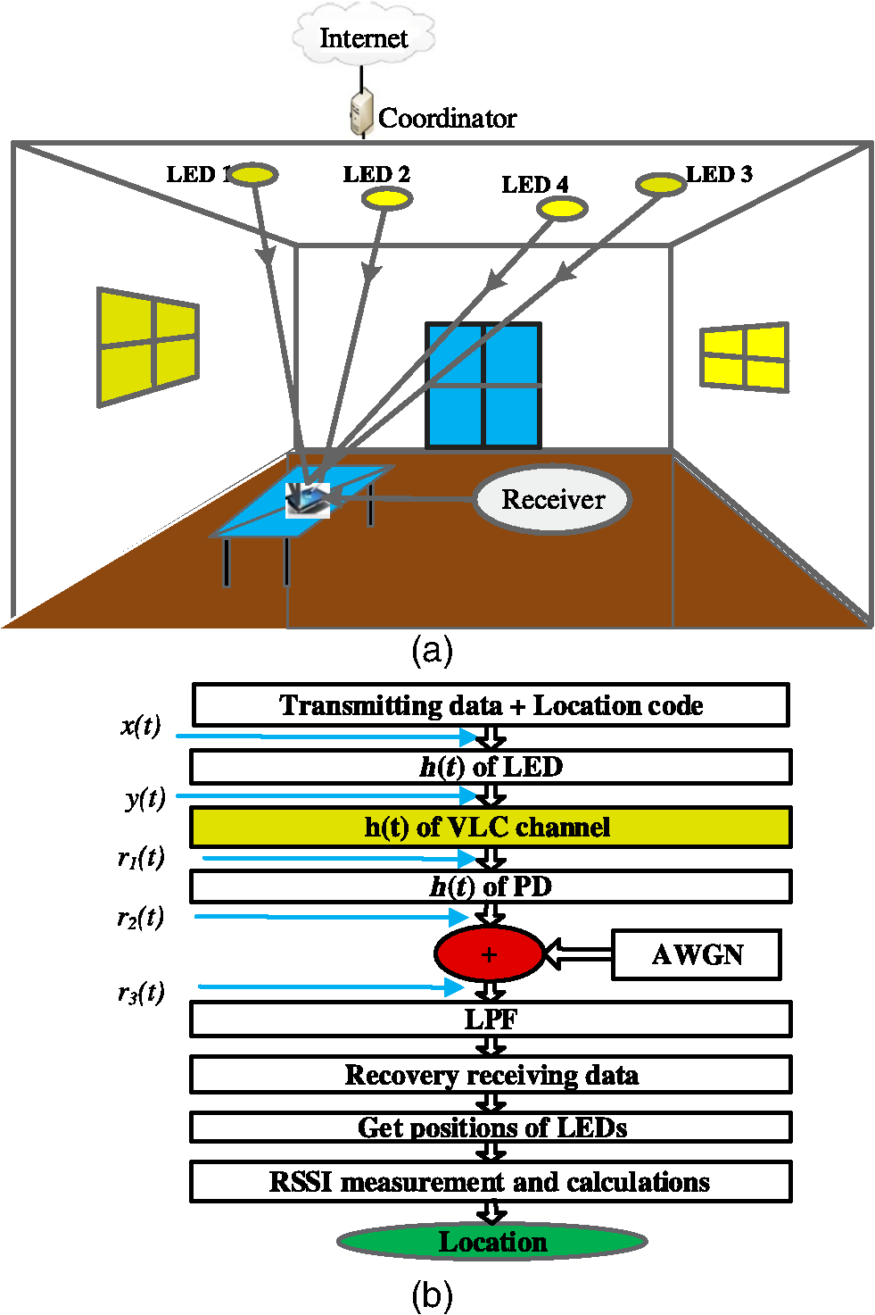 Indoor visible light communication localization system