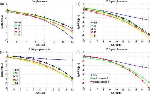 All-optical simultaneous multichannel quadrature phase shift