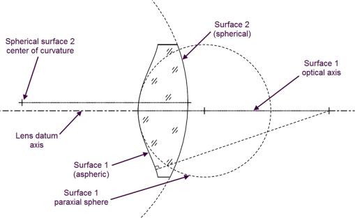 Aspheric lens mounting